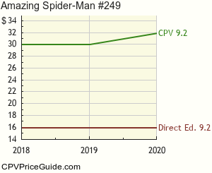 Amazing Spider-Man #249 Comic Book Values