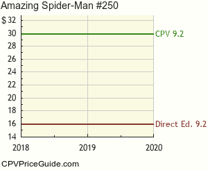 Amazing Spider-Man #250 Comic Book Values