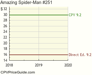 Amazing Spider-Man #251 Comic Book Values