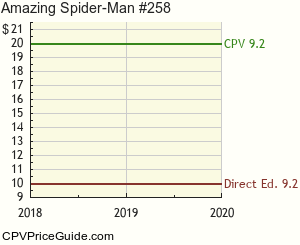 Amazing Spider-Man #258 Comic Book Values