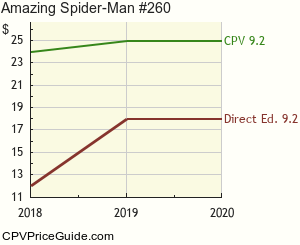 Amazing Spider-Man #260 Comic Book Values