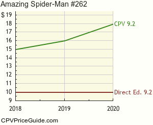 Amazing Spider-Man #262 Comic Book Values