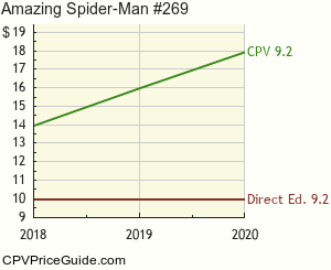 Amazing Spider-Man #269 Comic Book Values