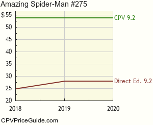 Amazing Spider-Man #275 Comic Book Values