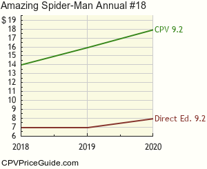 Amazing Spider-Man Annual #18 Comic Book Values