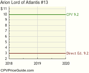 Arion Lord of Atlantis #13 Comic Book Values