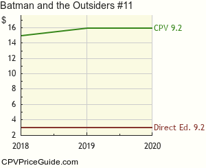 Batman and the Outsiders #11 Comic Book Values
