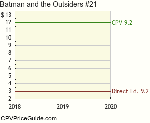 Batman and the Outsiders #21 Comic Book Values