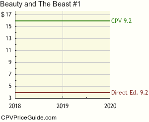 Beauty and The Beast #1 Comic Book Values