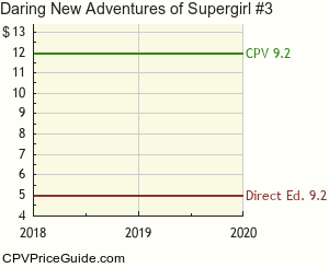 Daring New Adventures of Supergirl #3 Comic Book Values