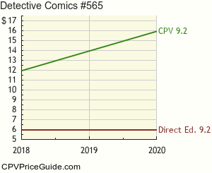 Detective Comics #565 Comic Book Values