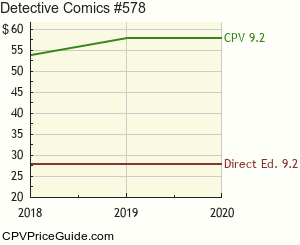Detective Comics #578 Comic Book Values
