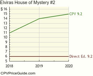 Elvira's House of Mystery #2 Comic Book Values
