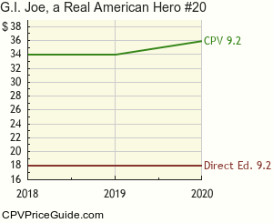 G.I. Joe, a Real American Hero #20 Comic Book Values