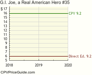 G.I. Joe, a Real American Hero #35 Comic Book Values