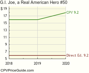 G.I. Joe, a Real American Hero #50 Comic Book Values
