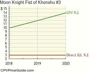 Moon Knight Fist of Khonshu #3 Comic Book Values