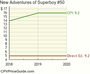 New Adventures of Superboy #50 Comic Book Values