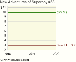 New Adventures of Superboy #53 Comic Book Values