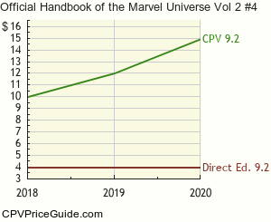 Official Handbook of the Marvel Universe Vol 2 #4 Comic Book Values