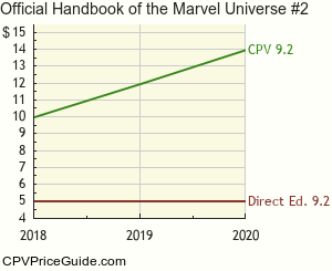 Official Handbook of the Marvel Universe #2 Comic Book Values
