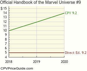 Official Handbook of the Marvel Universe #9 Comic Book Values