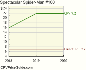 Spectacular Spider-Man #100 Comic Book Values