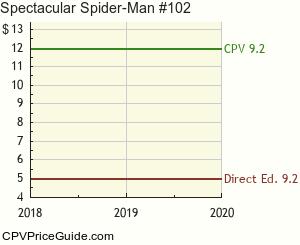 Spectacular Spider-Man #102 Comic Book Values
