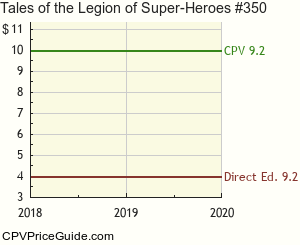 Tales of the Legion of Super-Heroes #350 Comic Book Values