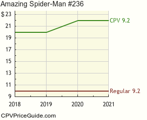 Amazing Spider-Man #236 Comic Book Values