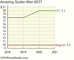 Amazing Spider-Man #237 Comic Book Values