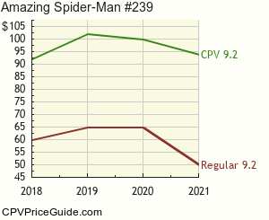Amazing Spider-Man #239 Comic Book Values