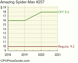 Amazing Spider-Man #257 Comic Book Values