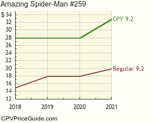 Amazing Spider-Man #259 Comic Book Values