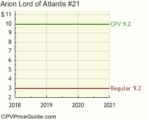 Arion Lord of Atlantis #21 Comic Book Values