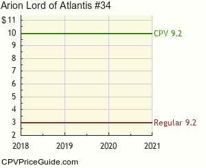 Arion Lord of Atlantis #34 Comic Book Values