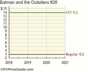 Batman and the Outsiders #28 Comic Book Values
