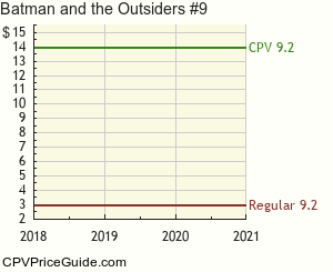 Batman and the Outsiders #9 Comic Book Values