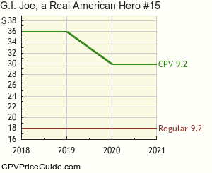 G.I. Joe, a Real American Hero #15 Comic Book Values