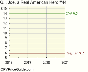 G.I. Joe, a Real American Hero #44 Comic Book Values