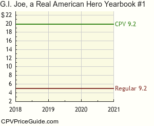 G.I. Joe, a Real American Hero Yearbook #1 Comic Book Values