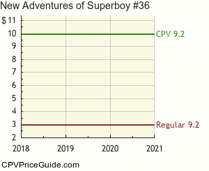 New Adventures of Superboy #36 Comic Book Values