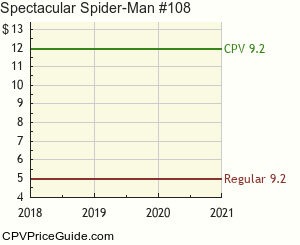 Spectacular Spider-Man #108 Comic Book Values