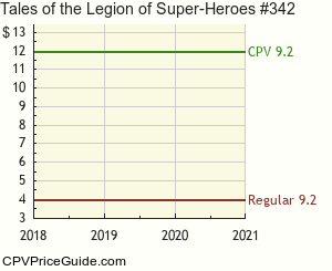 Tales of the Legion of Super-Heroes #342 Comic Book Values