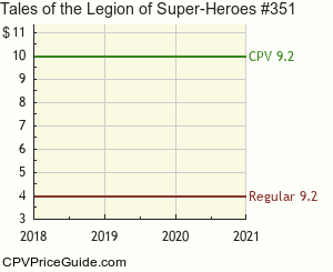Tales of the Legion of Super-Heroes #351 Comic Book Values