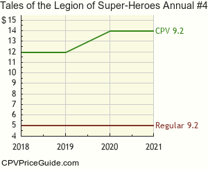 Tales of the Legion of Super-Heroes Annual #4 Comic Book Values