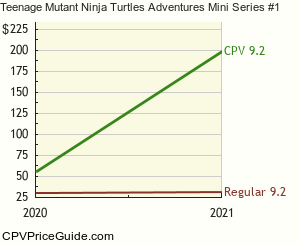 Teenage Mutant Ninja Turtles Adventures Mini Series #1 Comic Book Values